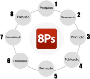 Conquiste sucesso na web com os 8Ps do Marketing Digital