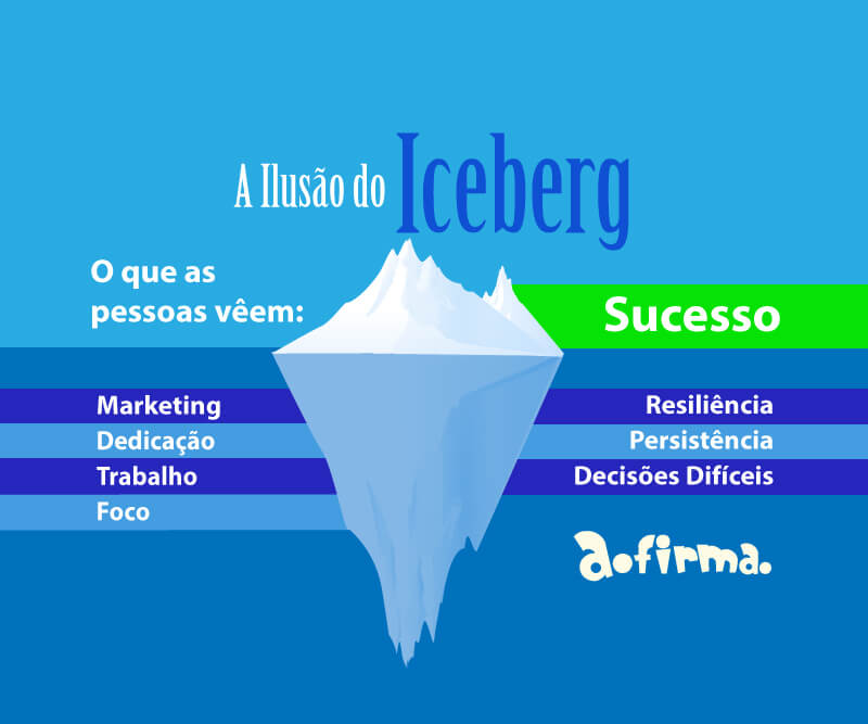 Liderança e Marketing: A ilusão do Iceberg no Oceano Azul
