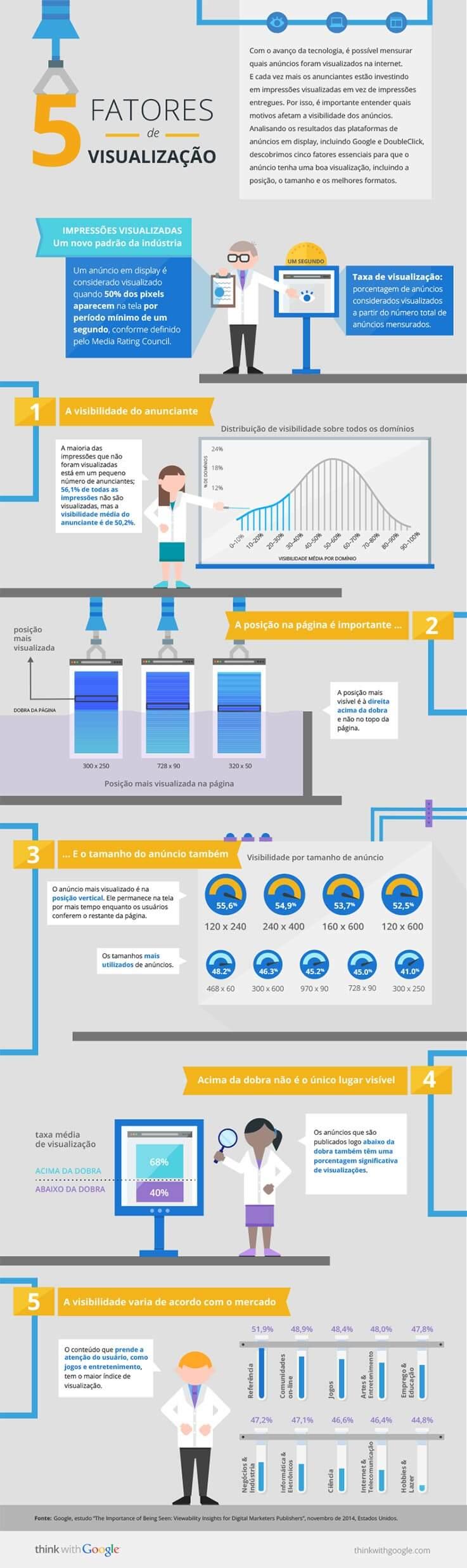 Marketing Digital:  5 Fatores de Visualização